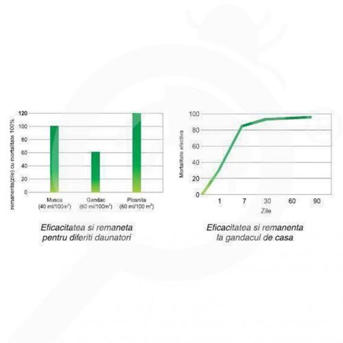 fr bayer insecticide k othrine sc 25 1 litre - 2