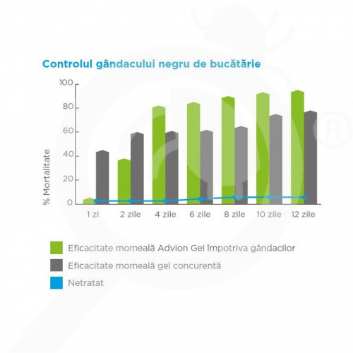 fr syngenta insecticide advion cockroach gel bait 30 g - 3