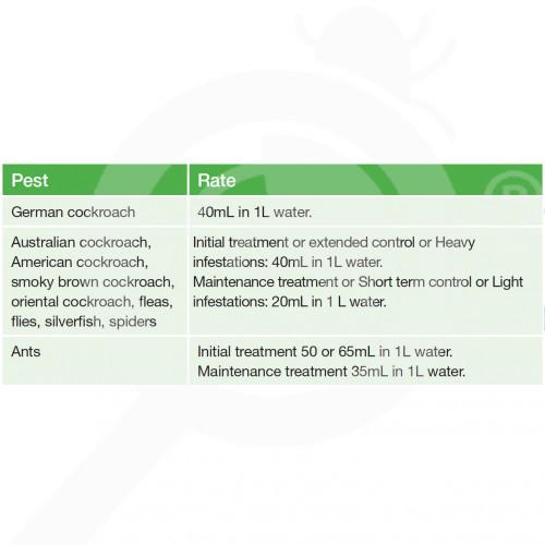 nz basf insecticide fendona 15 sc 2 litres - 1