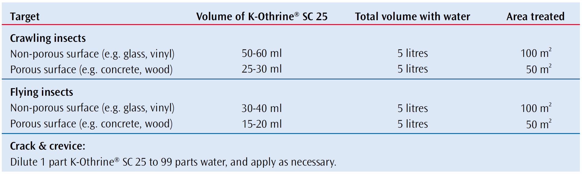 recommended application rates for K-othrine SC 25